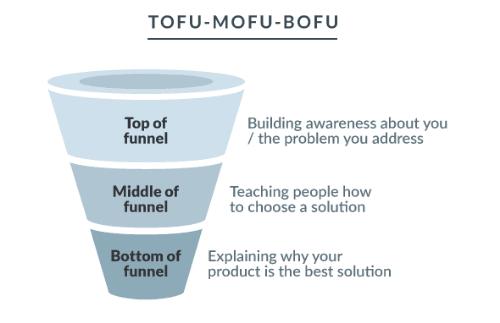 Contentfunnel met TOFU-MOFU-BOFU indeling