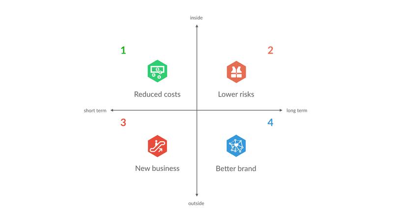 Business success kwadrant