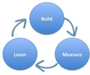 Customer feedback loop: build-measure-learn