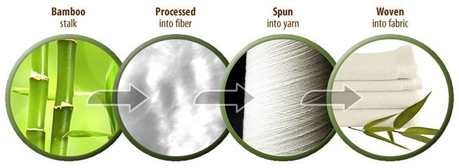 how the bamboo yarn is made