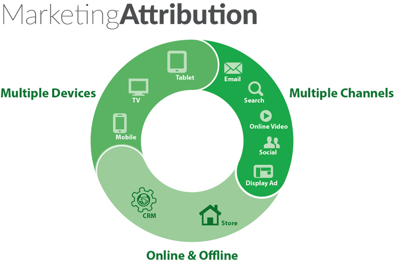 marketing attribution loop graphic