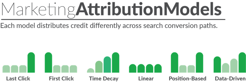 marketing attribution models graphic