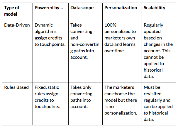 data driven model vs rules based table