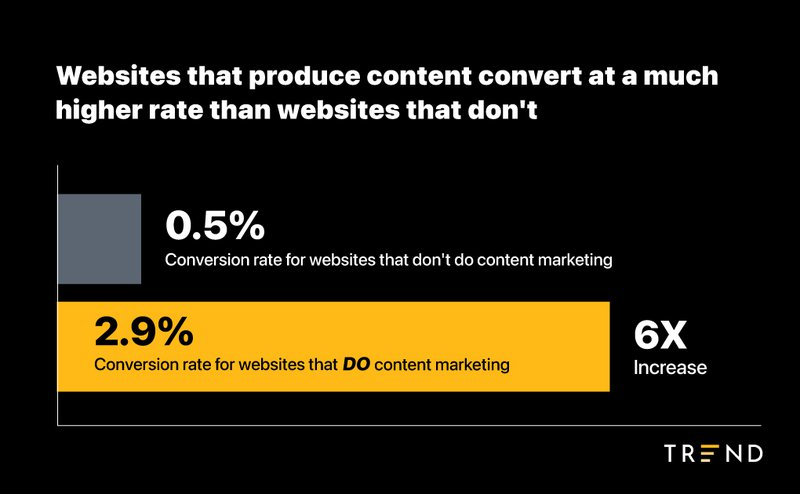 websites%20that%20produce%20content%20marketing