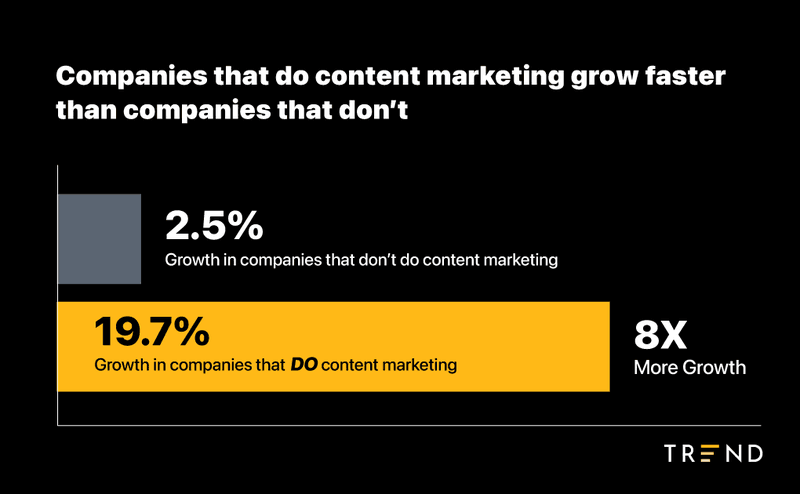 growth%20for%20ecommerce%20companies%20doing%20content%20marketing