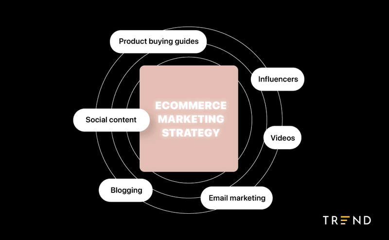 parts%20of%20an%20ecommerce%20content%20marketing%20strategy