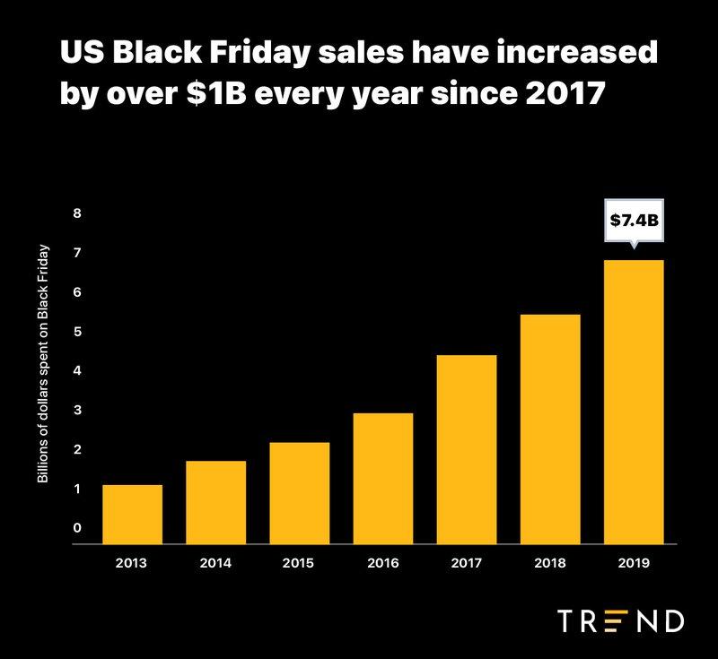 black%20friday%20sales%20in%20billions%20of%20dollars%20since%202013