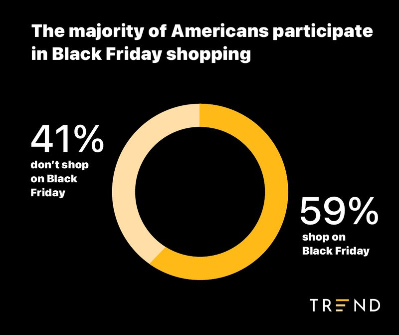 percent%20of%20Americans%20who%20go%20black%20friday%20shopping