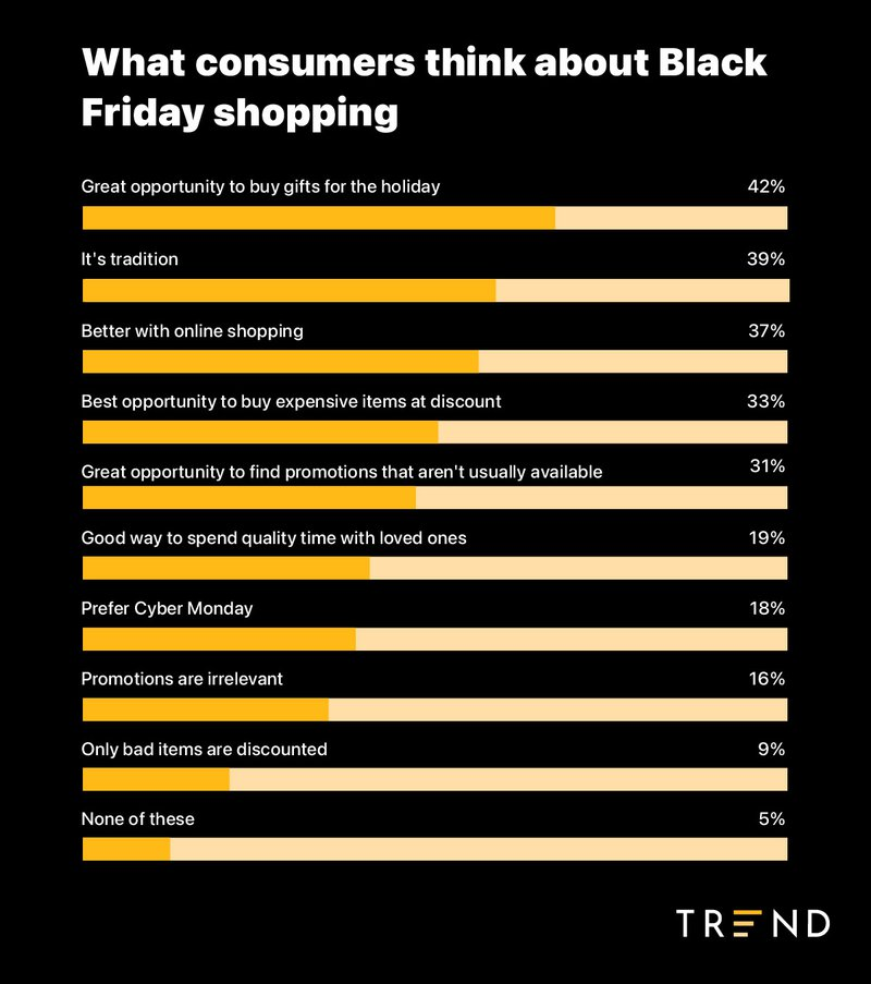 consumer%20attitudes%20toward%20black%20friday