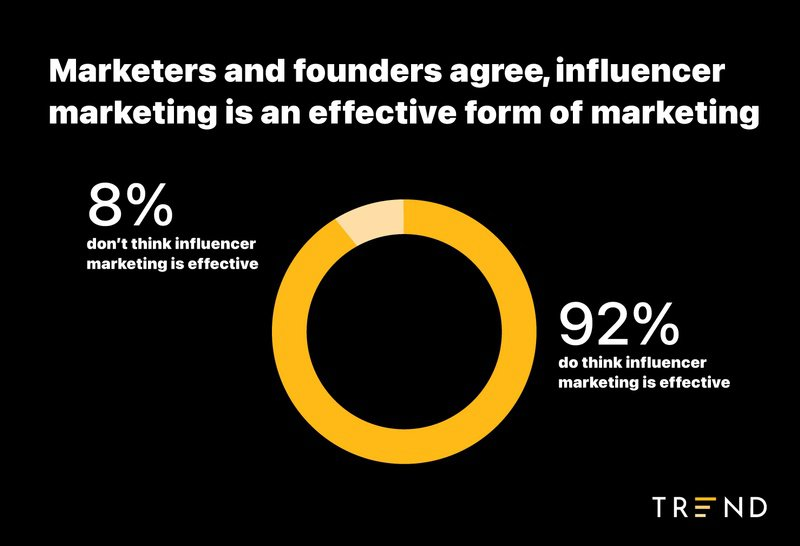 percentage%20of%20people%20who%20think%20influencer%20marketing%20is%20effective