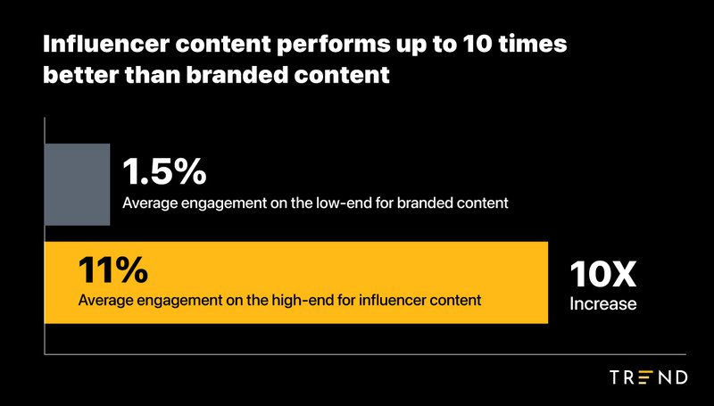 influencer%20content%20vs%20branded%20content