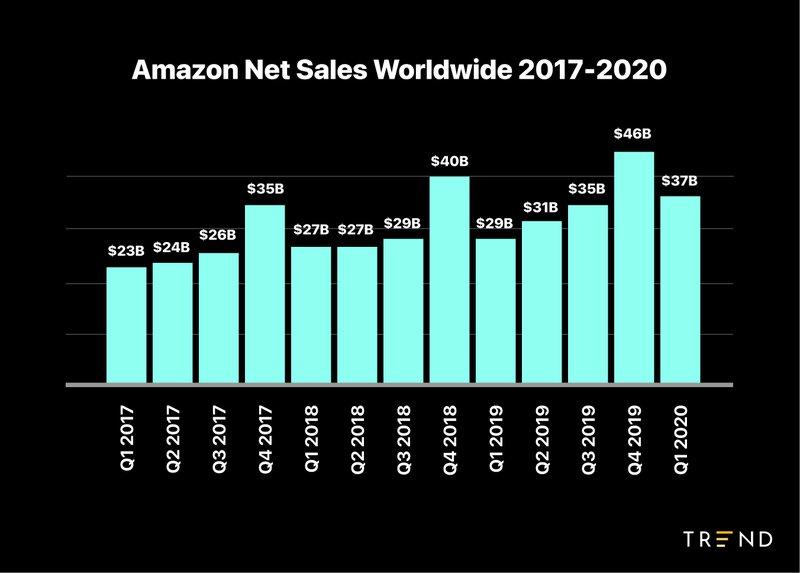 amazon%20net%20sales