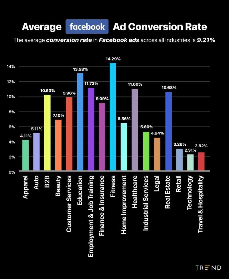 average%20facebook%20ad%20conversion%20rate