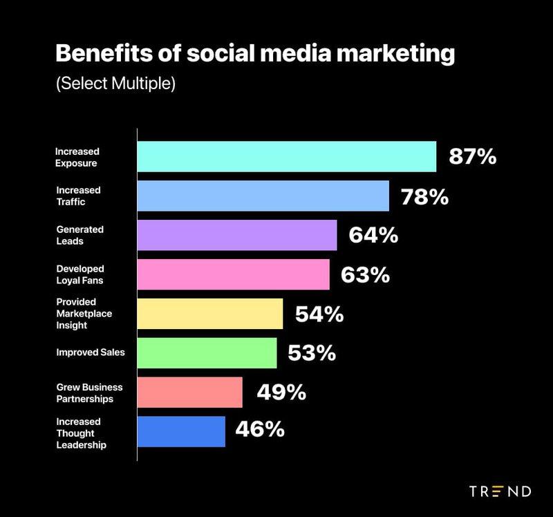 benefits%20of%20social%20media%20marketing