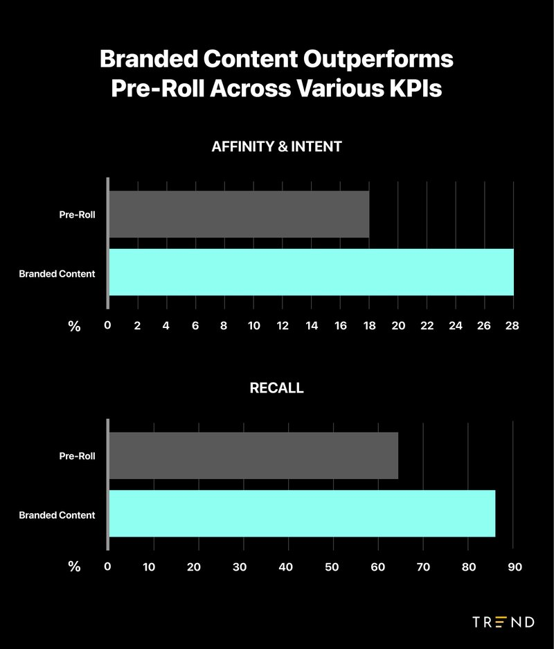 Branded%20Content%20Performance