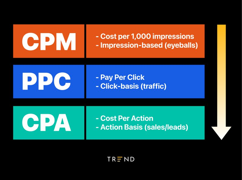 what%20is%20included%20in%20cpa%20marketing