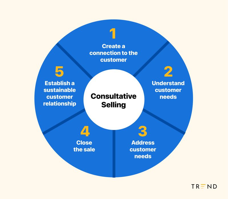 Consultative%20Selling