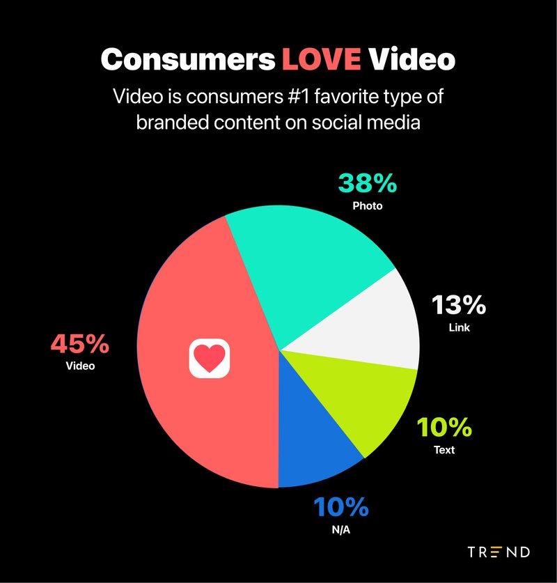 Consumers_Love_Video