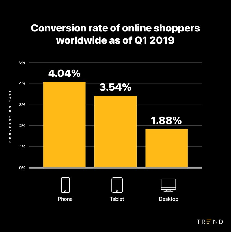 conversion%20rate%20for%20ecommerce%20by%20device
