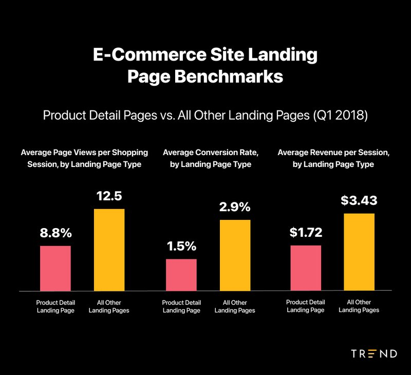 ecommerce%20landing%20page%20benchmarks