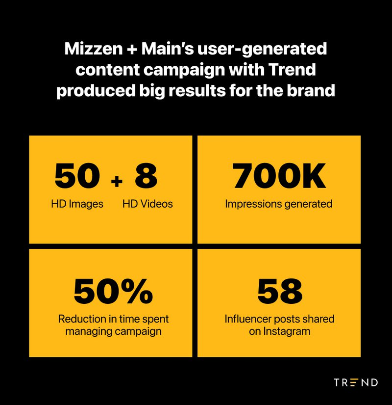 results%20from%20Mizzen+Main%20Trend%20campaign