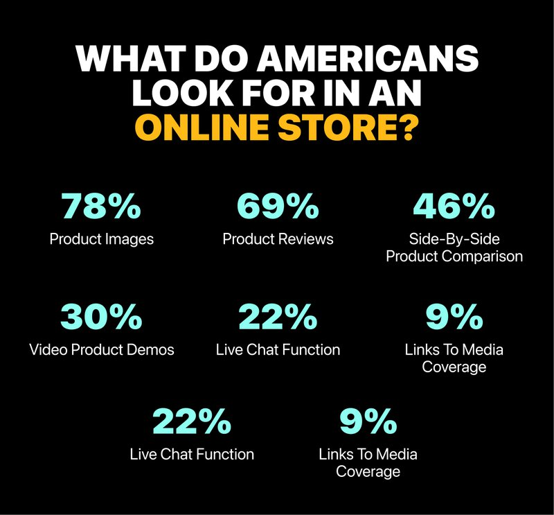 what%20do%20Americans%20look%20for%20in%20an%20online%20store