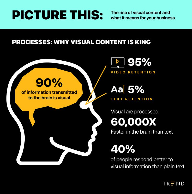 why%20visual%20content%20is%20king