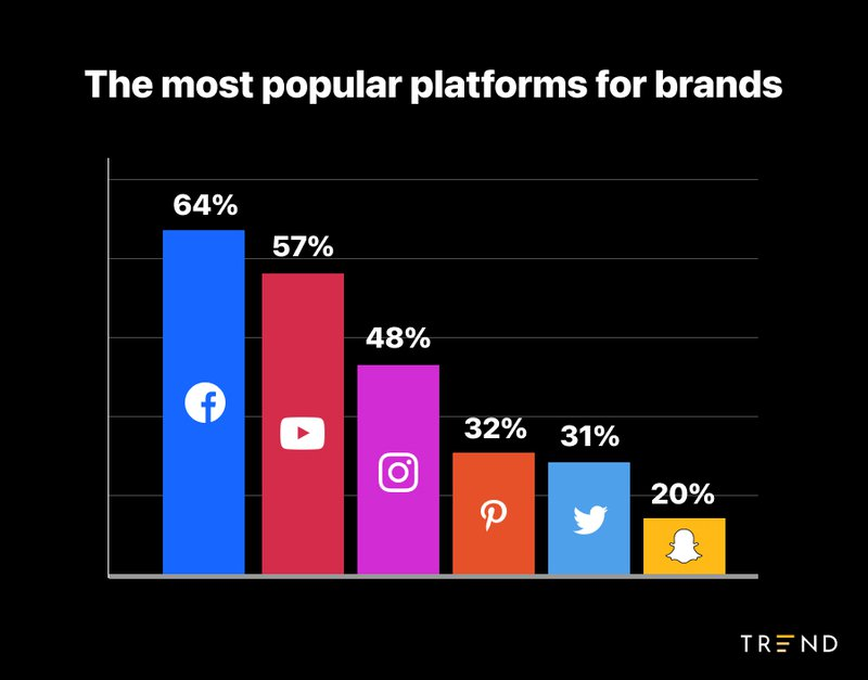 popular%20platforms%20for%20brands