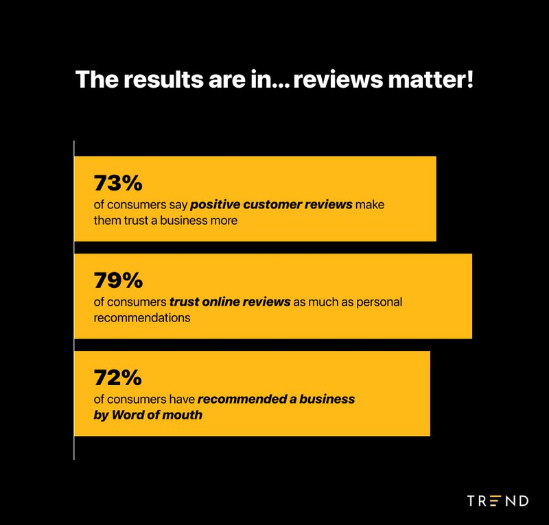why%20reviews%20matter%20-%20stats