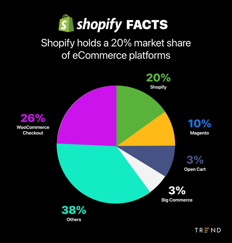 shopify%20facts