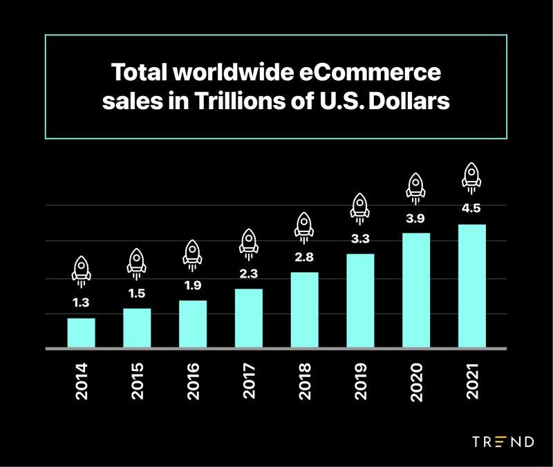 U.S.%20ecommerce%20sales%20in%20dollars