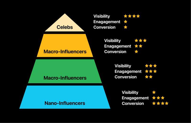 influencer%20pyramid