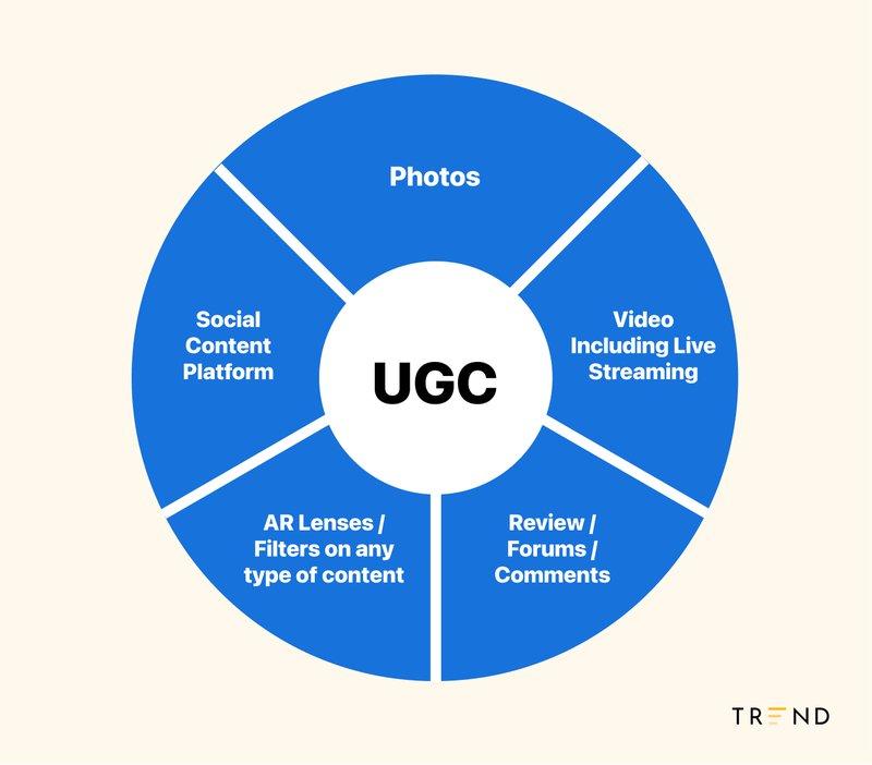 UGC%20Pie%20Chart