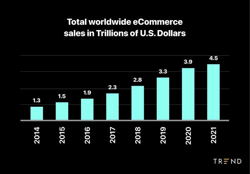 worldwide%20ecommerce%20sales