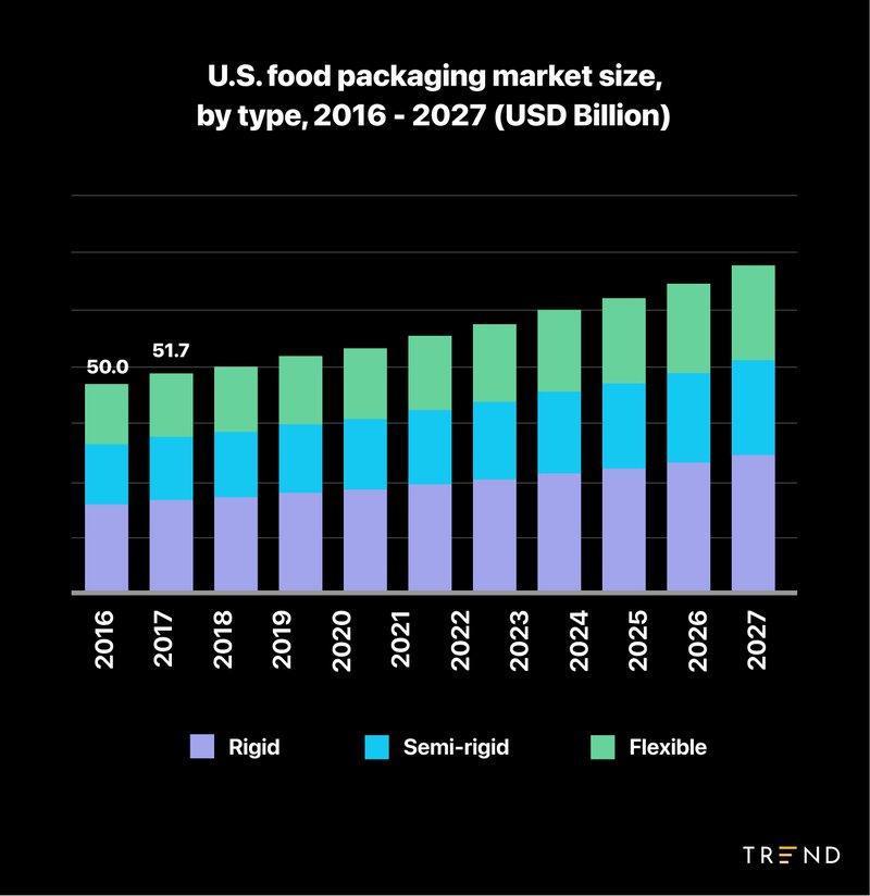 us%20food%20packaging%20market%20size