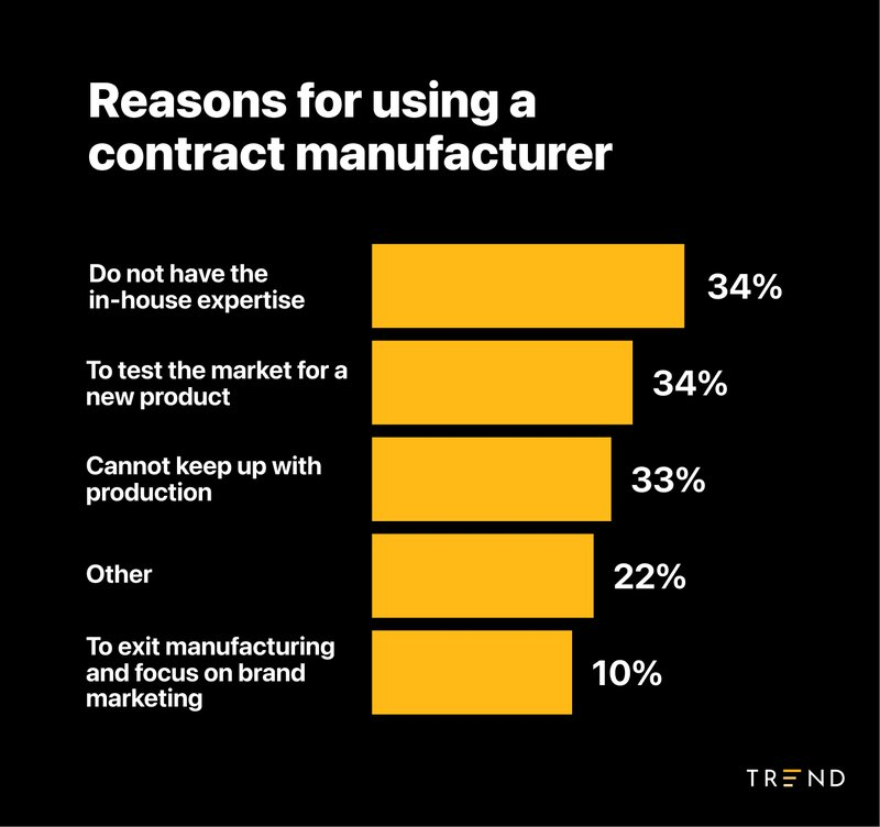 contract%20manufacturer