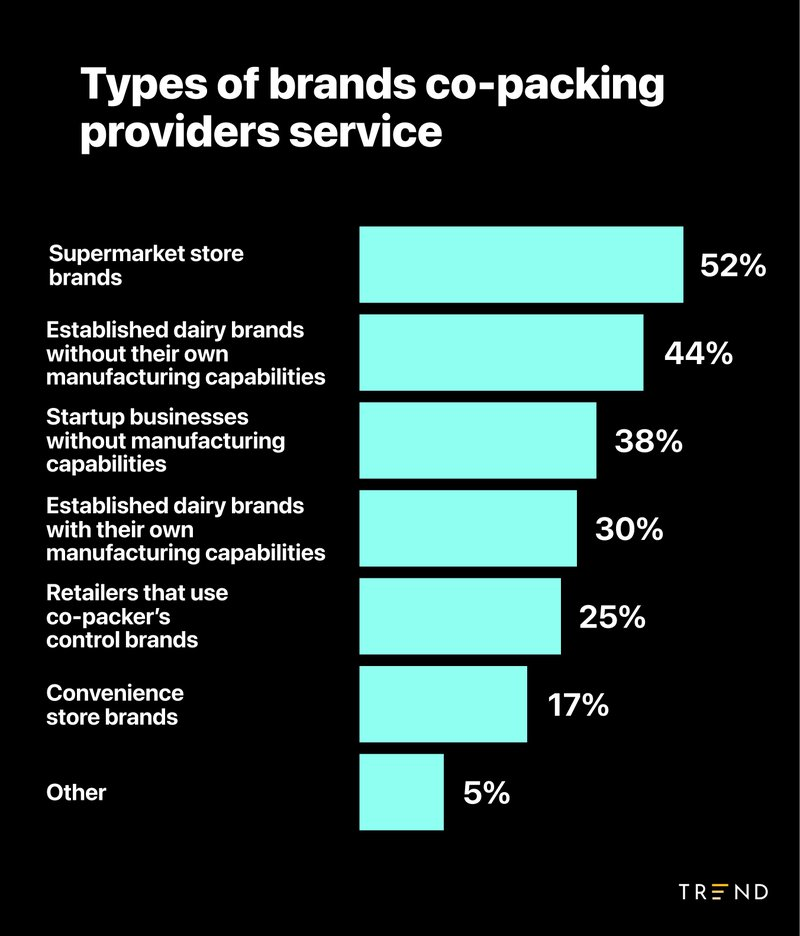 types%20of%20brands%20co-packing%20providers%20service