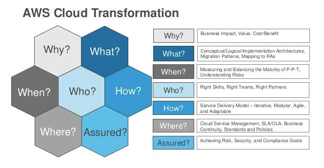 AWS Cloud Tranformation