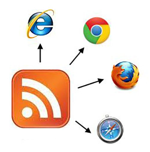 RSS feed SEO benefits what is RSS