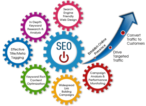 SEO service for you