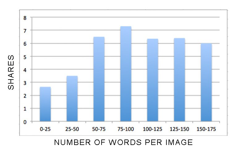 How does readability affect SEO Text to Images Ratio