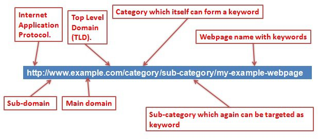 What does SEO stand for in web design URLs