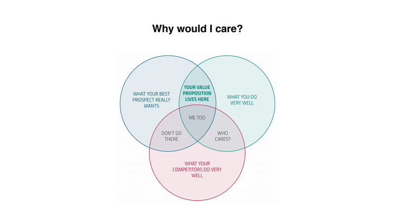 why would I care? digital storytelling done right