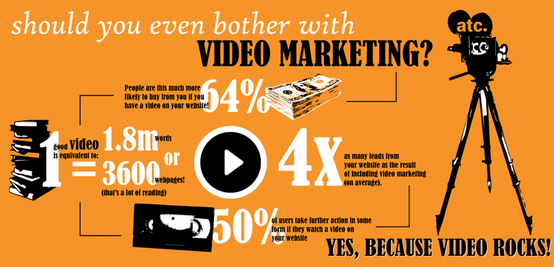 infographic: should you even bother with video marketing (digital storytelling)