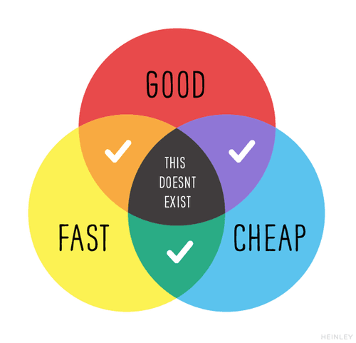 The web designer's dilemma: you can't be good, fast and cheap.