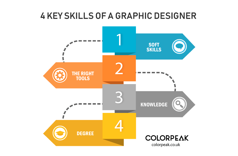 4 key skills of a graphic designer colorpeak