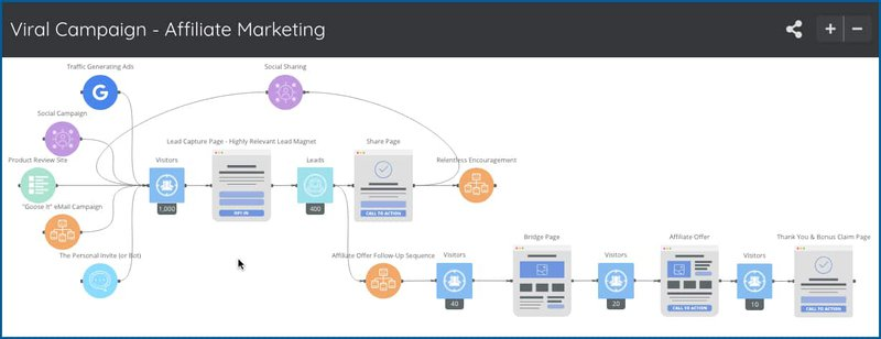 UpViral Affiliate Campaigns Funnel Overview