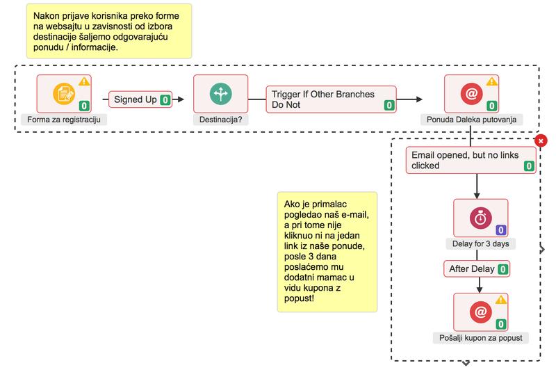 Automatizacija - podešavanje elemenata procesa