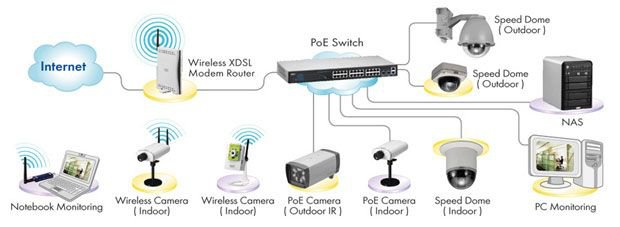 IpCameraDiagram c5b423d4e6b500933e6515322732db2c 800 - Tutorial Instalasi CCTV online/IP Camera ke DVR