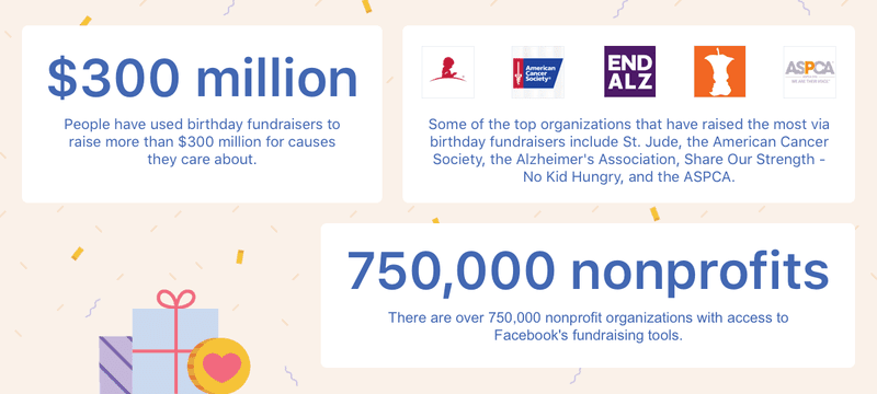 Infographic met resultaten van de donatiemodule op Facebook.